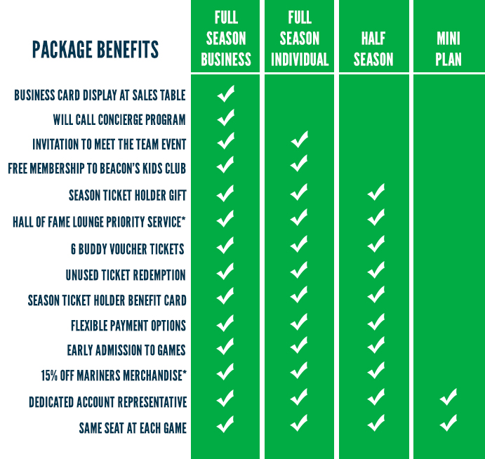 Season Tickets Benefits